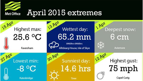 april_extremes_MO_wp