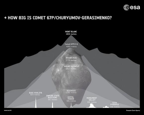 How big is comet 67P ?