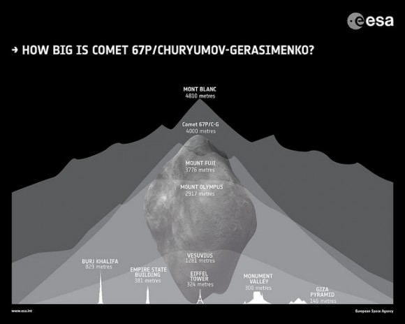 How big is comet 67P ?
