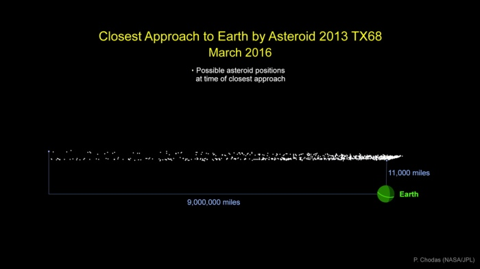 asteroid-2013tx68-graphic