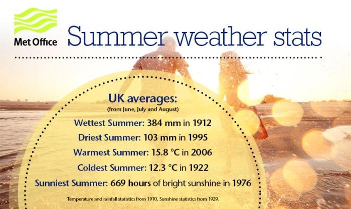 summer_stats2